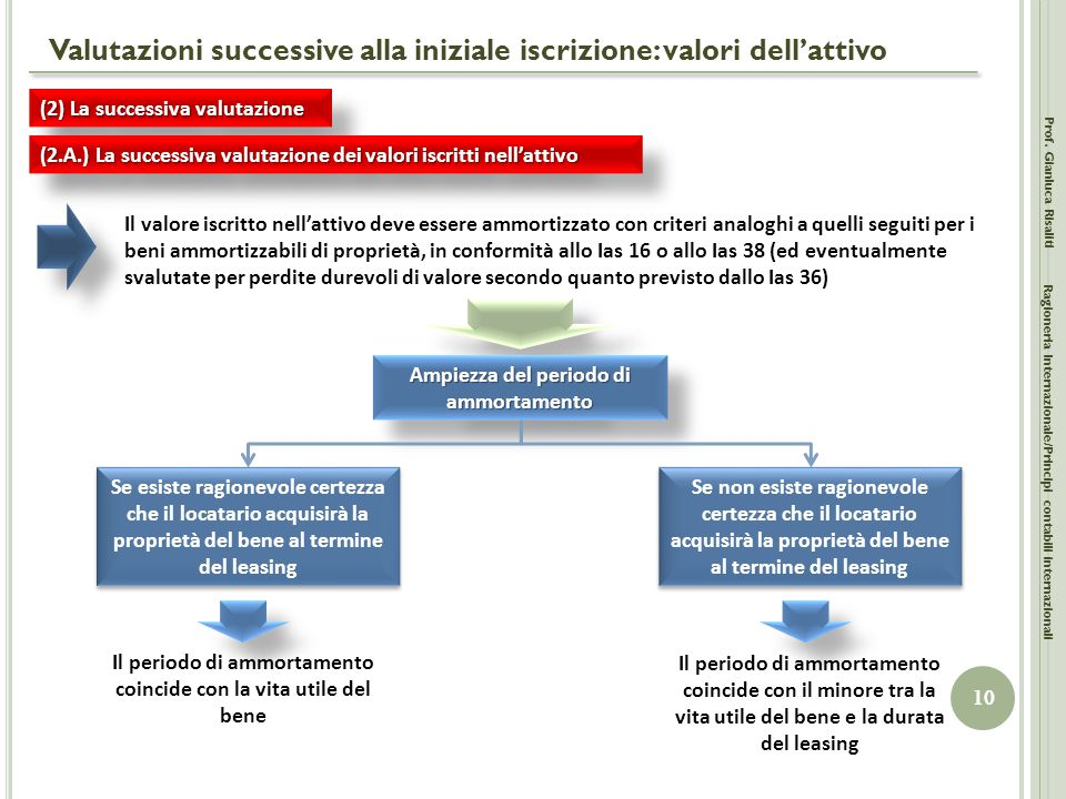 Valutazioni successive alla iniziale iscrizione: valori dell'attivo
