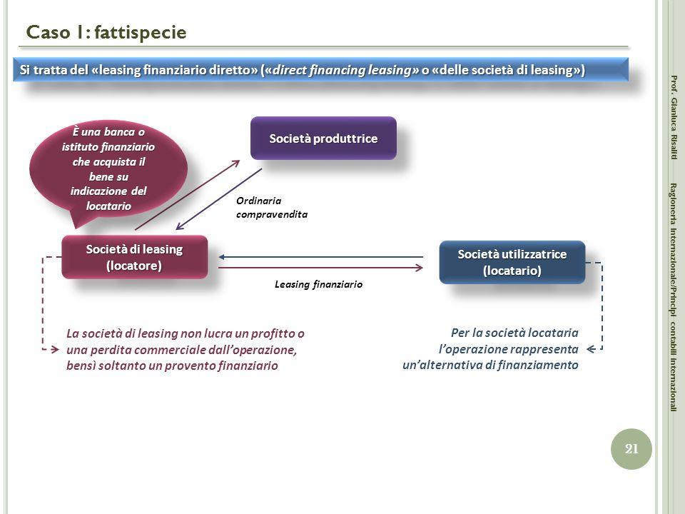 Società di leasing (locatore) Società utilizzatrice (locatario)