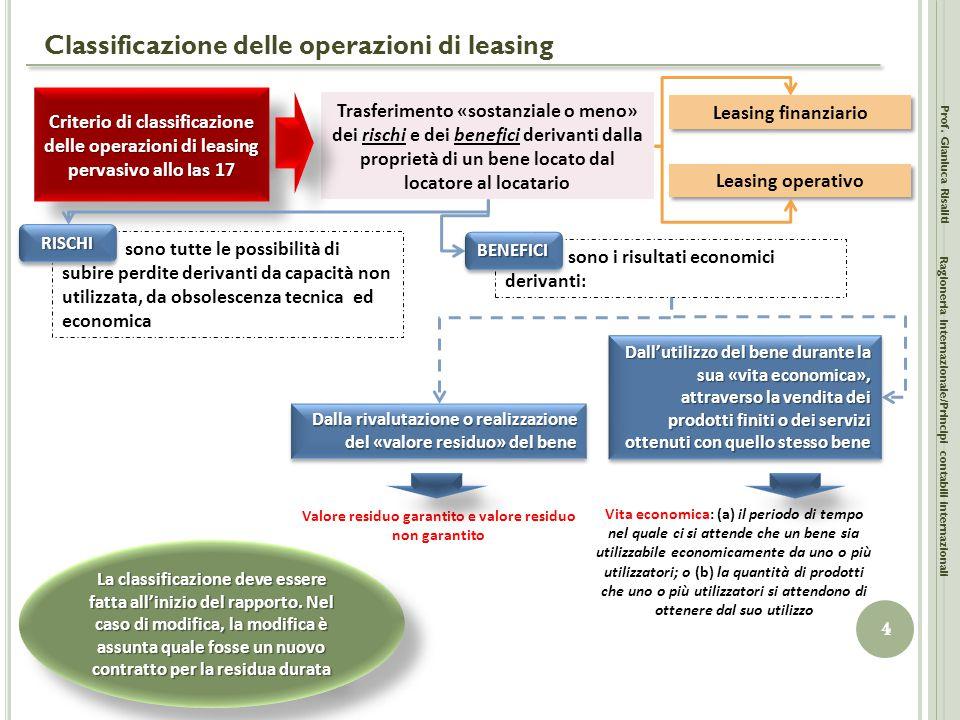 Classificazione delle operazioni di leasing