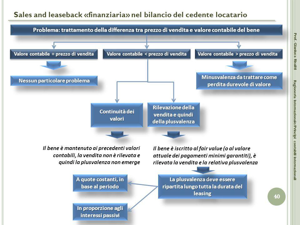 Sales and leaseback «finanziaria» nel bilancio del cedente locatario