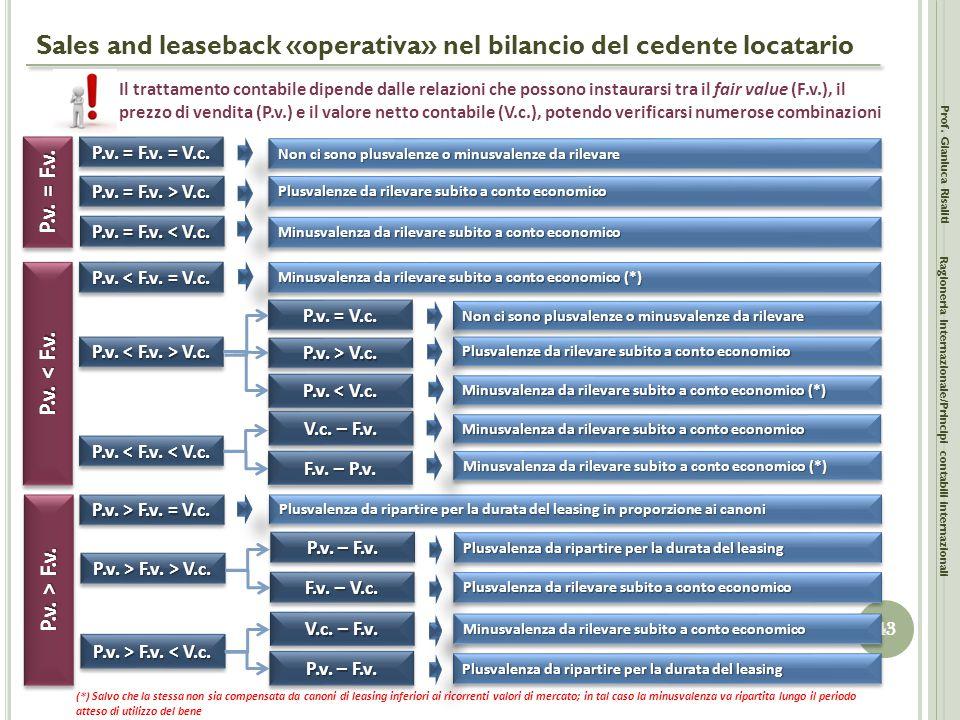 Sales and leaseback «operativa» nel bilancio del cedente locatario