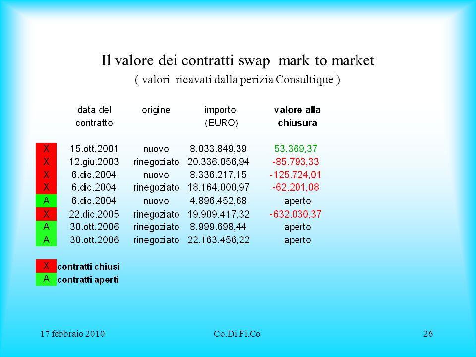 Il valore dei contratti swap mark to market ( valori ricavati dalla perizia Consultique )