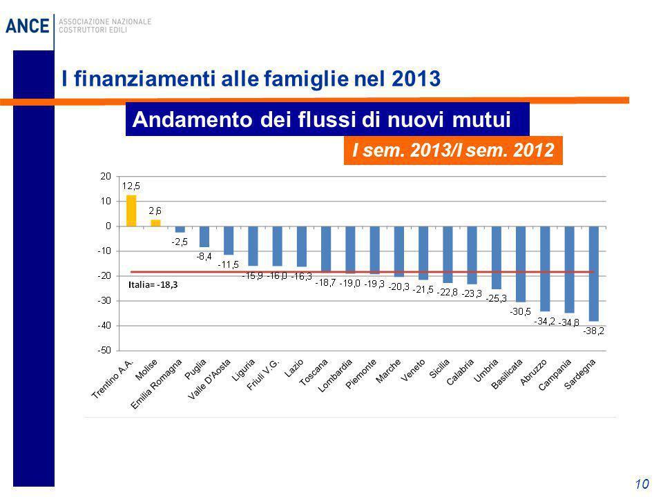 I finanziamenti alle famiglie nel 2013