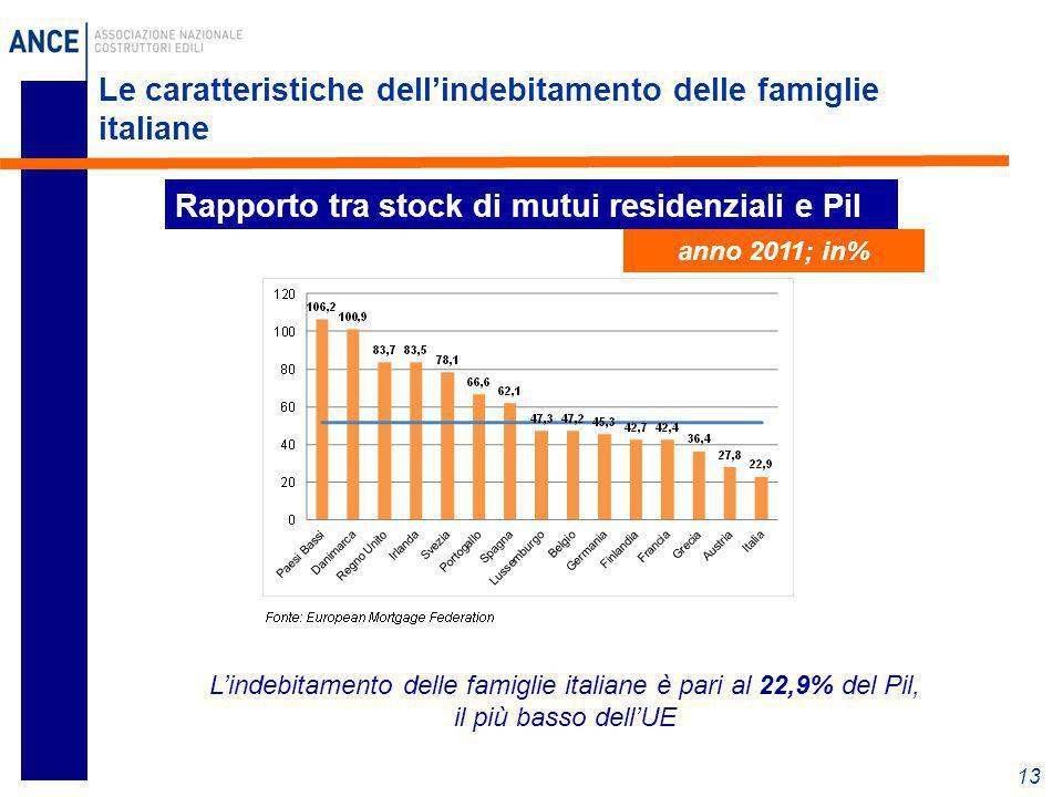 Le caratteristiche dell'indebitamento delle famiglie italiane