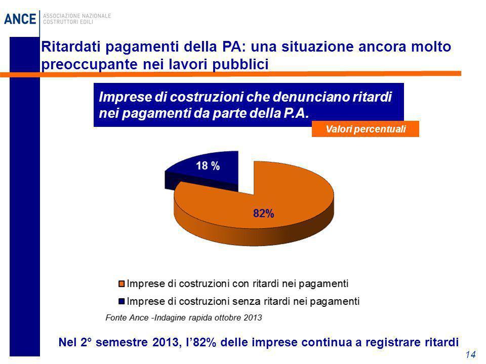 Ritardati pagamenti della PA: una situazione ancora molto preoccupante nei lavori pubblici
