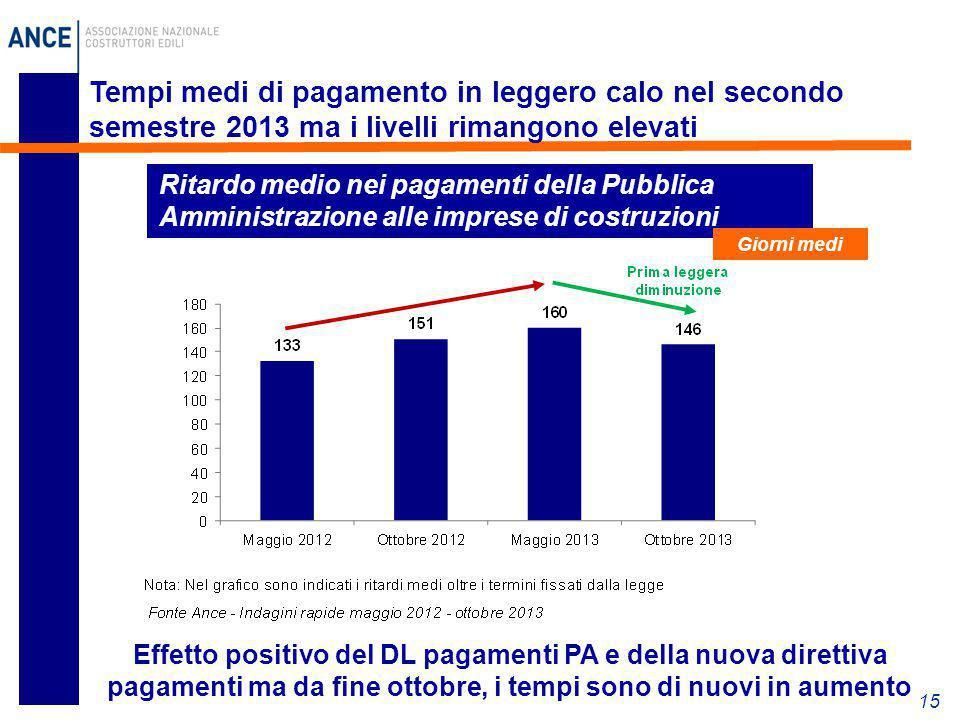 Tempi medi di pagamento in leggero calo nel secondo semestre 2013 ma i livelli rimangono elevati