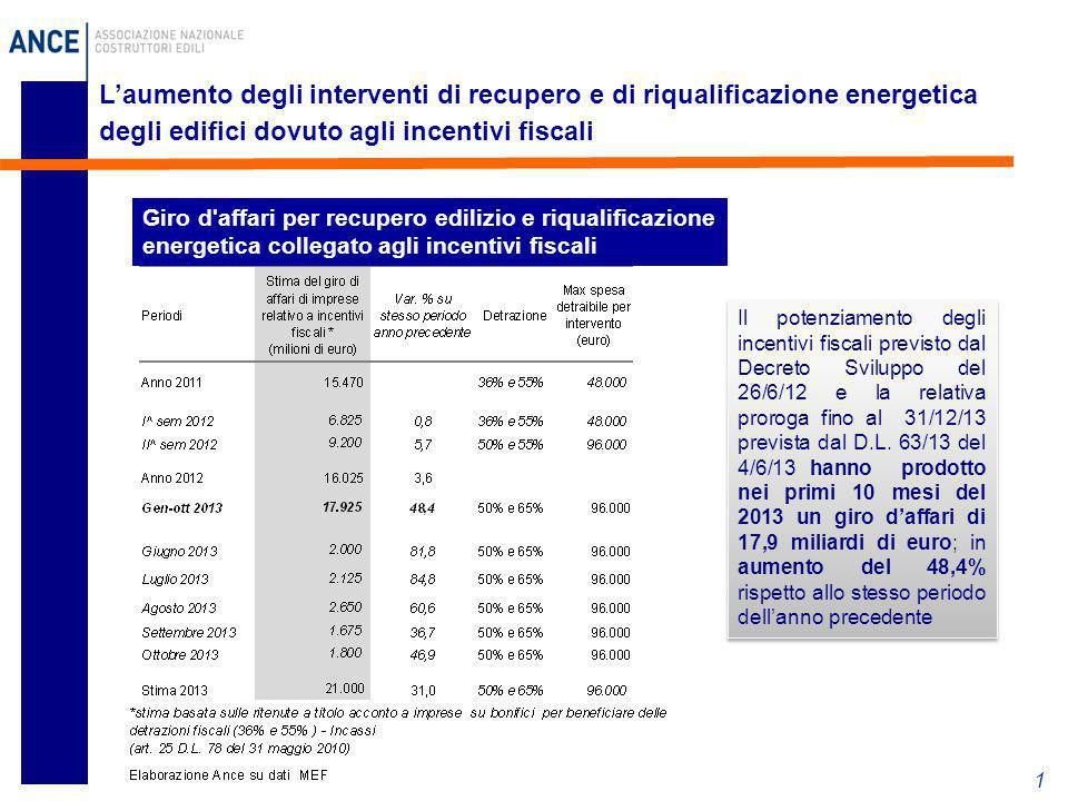 L'aumento degli interventi di recupero e di riqualificazione energetica degli edifici dovuto agli incentivi fiscali
