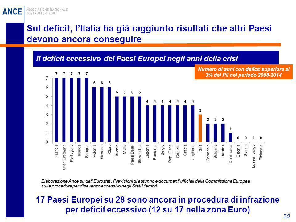 Sul deficit, l'Italia ha già raggiunto risultati che altri Paesi devono ancora conseguire