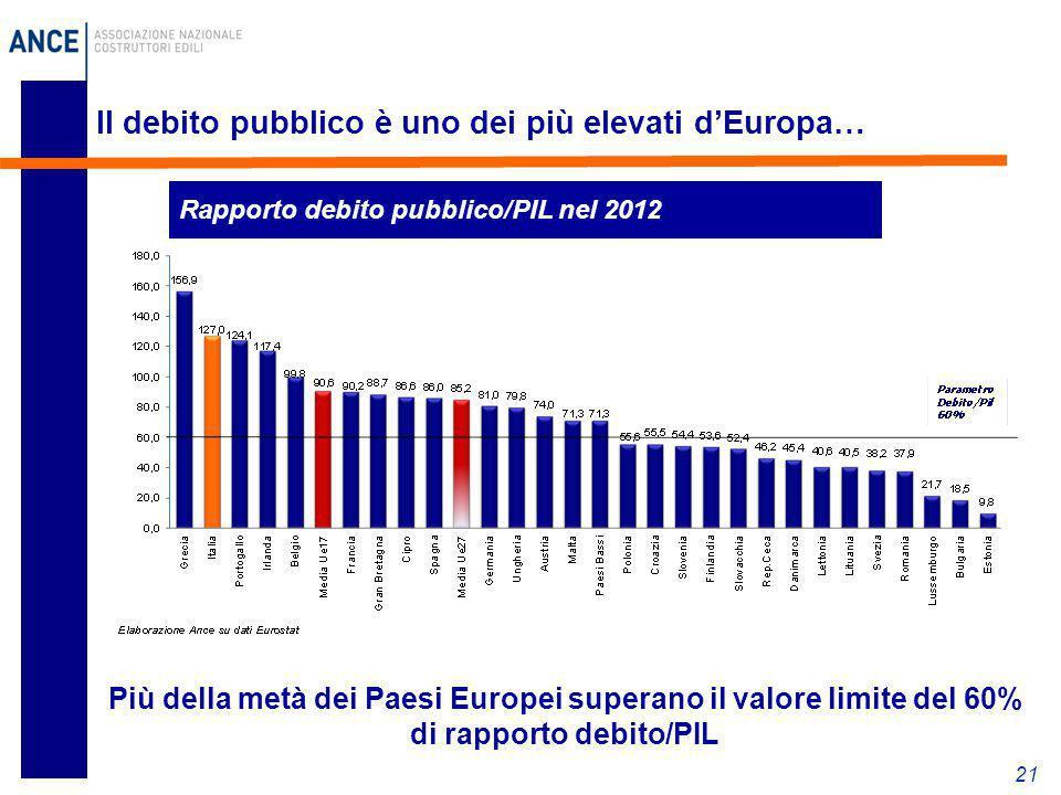 Il debito pubblico è uno dei più elevati d'Europa…