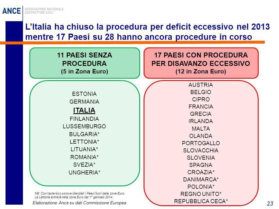 17 PAESI CON PROCEDURA PER DISAVANZO ECCESSIVO