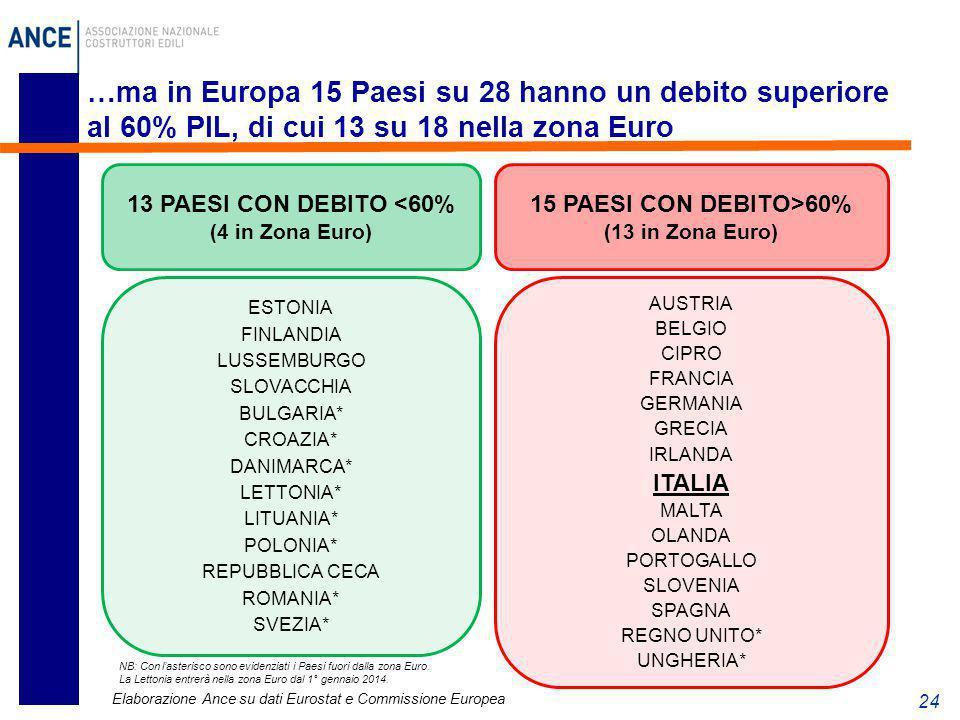 …ma in Europa 15 Paesi su 28 hanno un debito superiore al 60% PIL, di cui 13 su 18 nella zona Euro