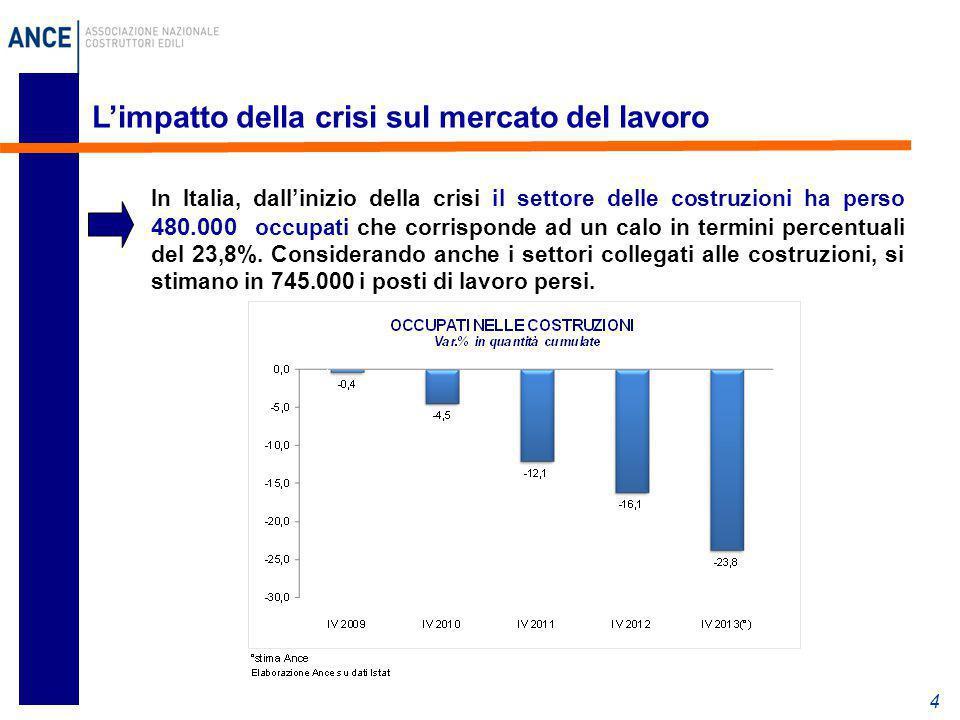 L'impatto della crisi sul mercato del lavoro