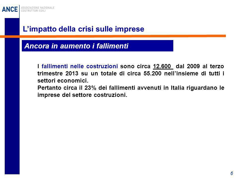 L'impatto della crisi sulle imprese