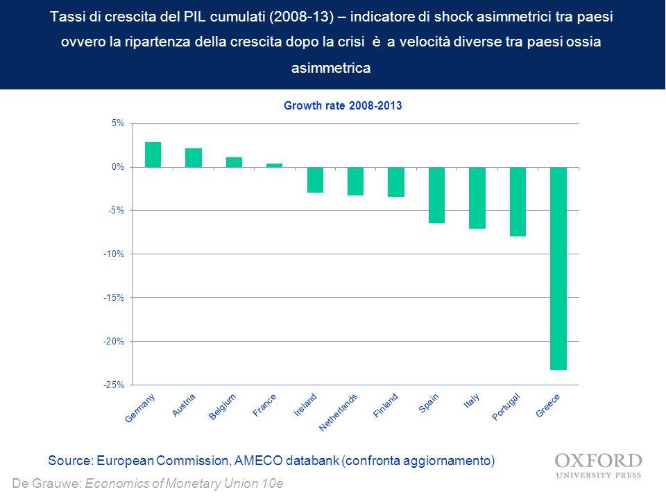 Tassi di crescita del PIL cumulati (2008-13) – indicatore di shock asimmetrici tra paesi ovvero la ripartenza della crescita dopo la crisi è a velocità diverse tra paesi ossia asimmetrica