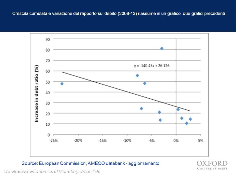 Crescita cumulata e variazione del rapporto sul debito (2008-13) riassume in un grafico due grafici precedenti