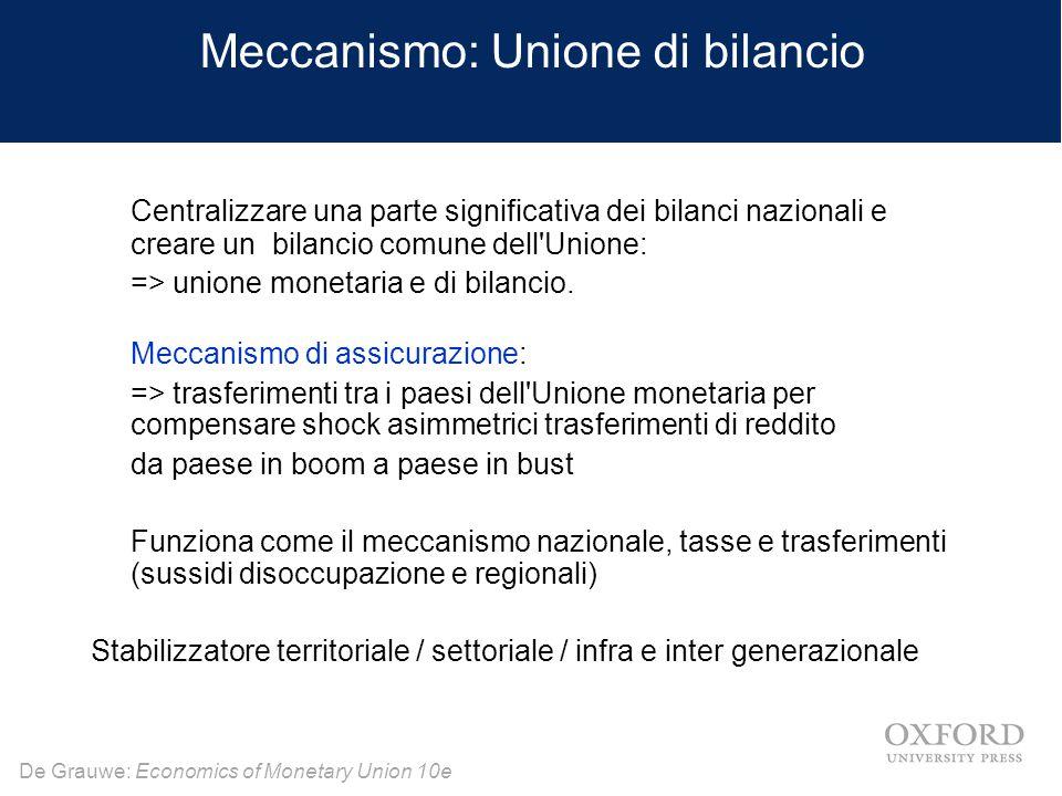 Meccanismo: Unione di bilancio