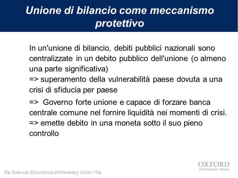 Unione di bilancio come meccanismo protettivo