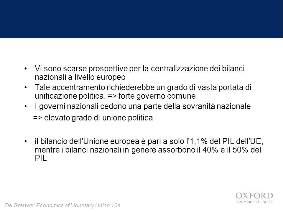 Vi sono scarse prospettive per la centralizzazione dei bilanci nazionali a livello europeo