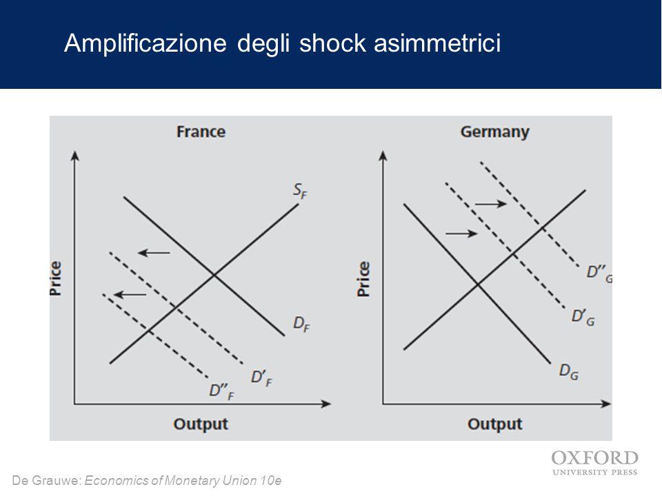 Amplificazione degli shock asimmetrici