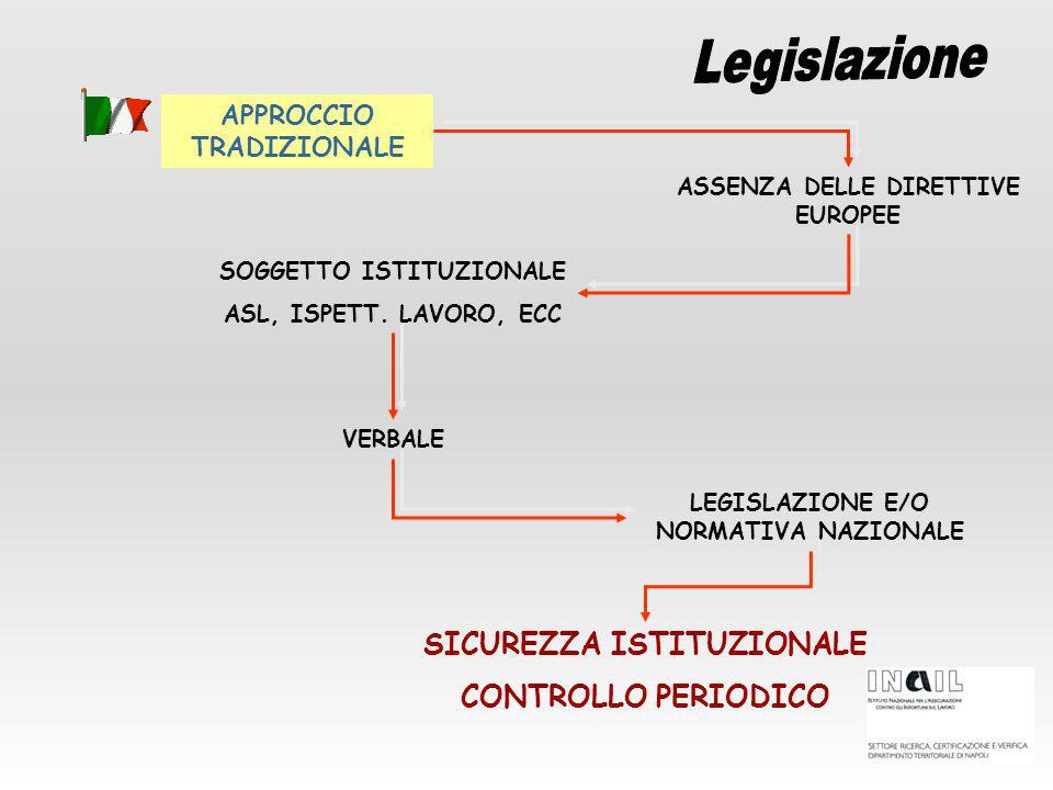 Legislazione SICUREZZA ISTITUZIONALE CONTROLLO PERIODICO