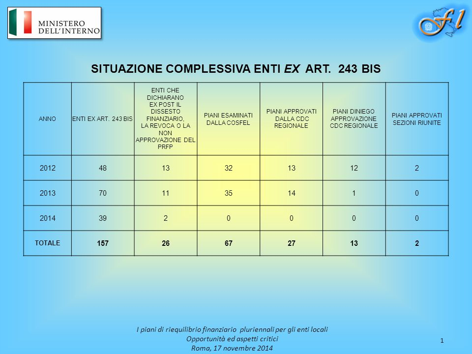 SITUAZIONE COMPLESSIVA ENTI EX ART. 243 BIS