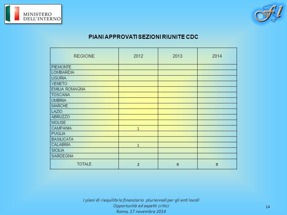 PIANI APPROVATI SEZIONI RIUNITE CDC