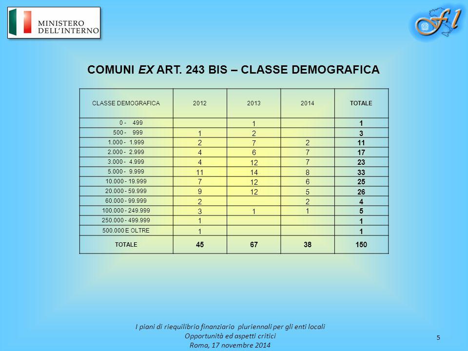 COMUNI EX ART. 243 BIS – CLASSE DEMOGRAFICA
