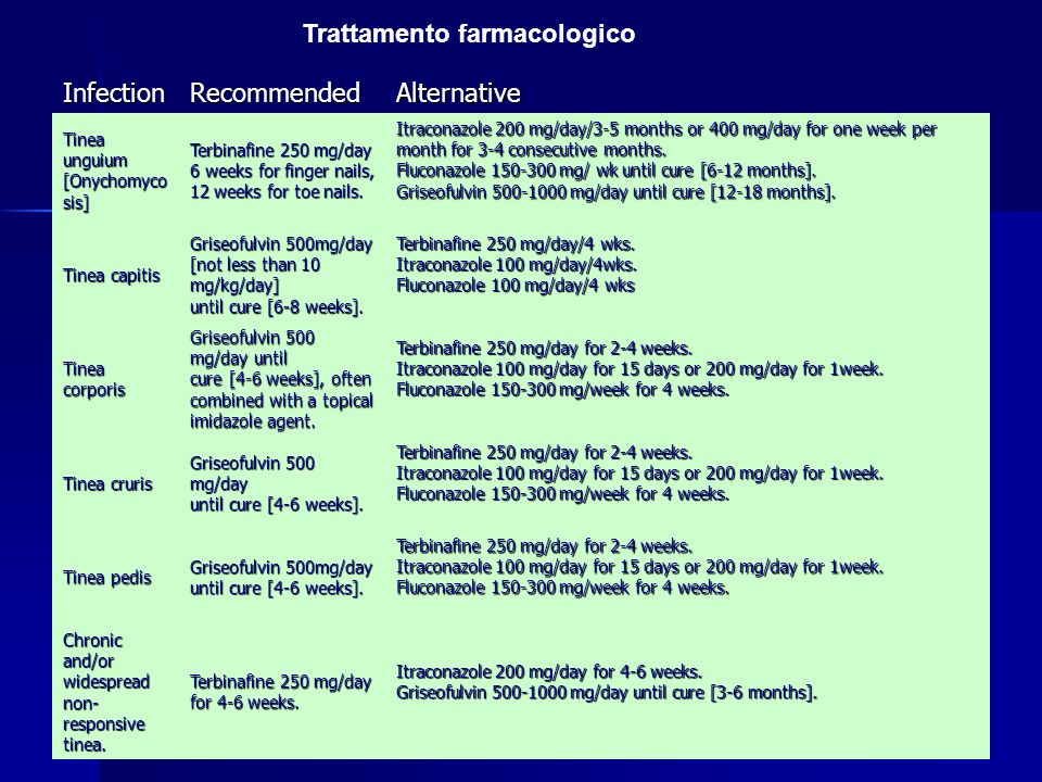 Trattamento farmacologico Infection Recommended Alternative