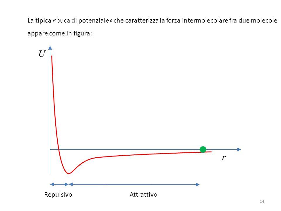 La tipica «buca di potenziale» che caratterizza la forza intermolecolare fra due molecole