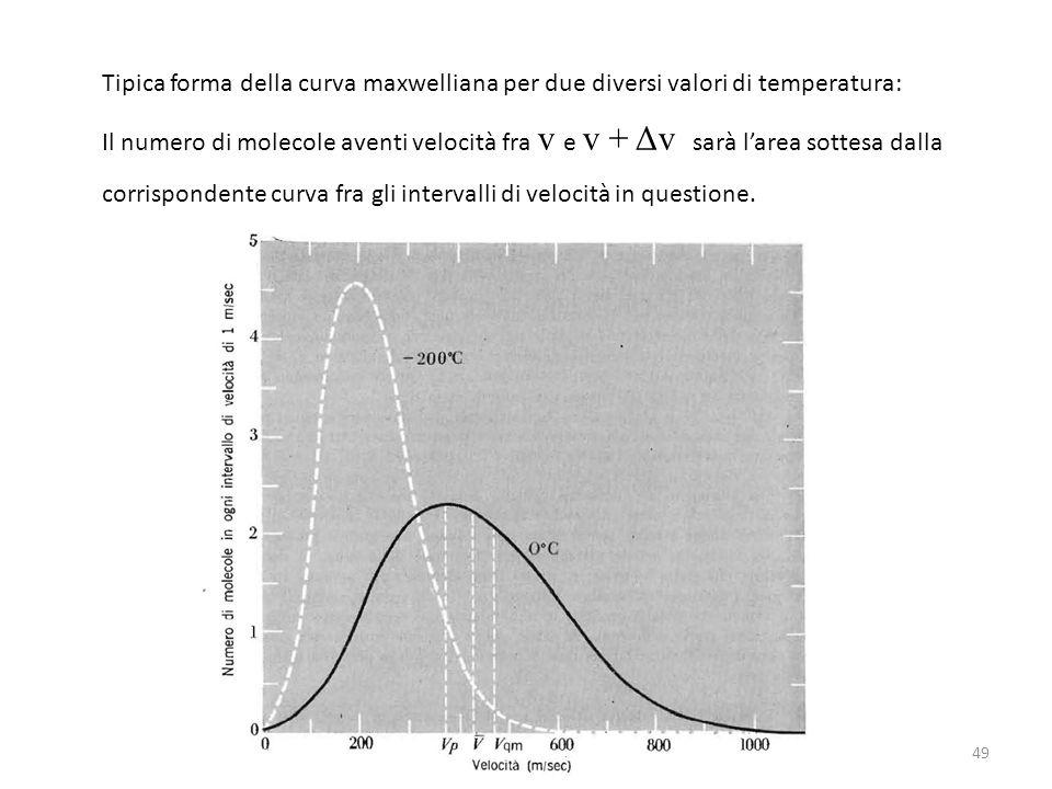 Tipica forma della curva maxwelliana per due diversi valori di temperatura: