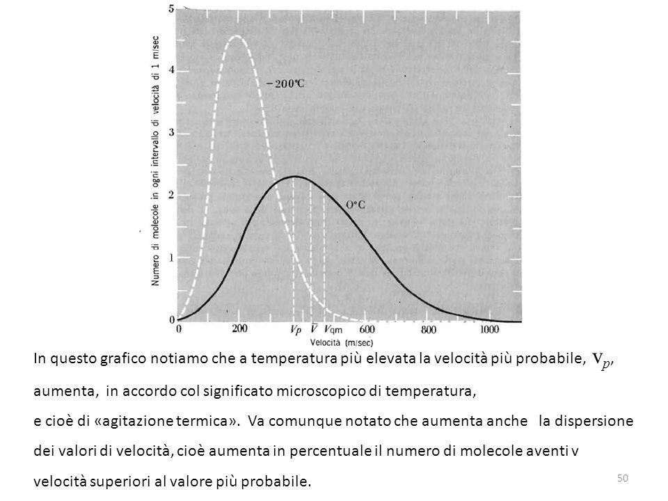 In questo grafico notiamo che a temperatura più elevata la velocità più probabile, vp,