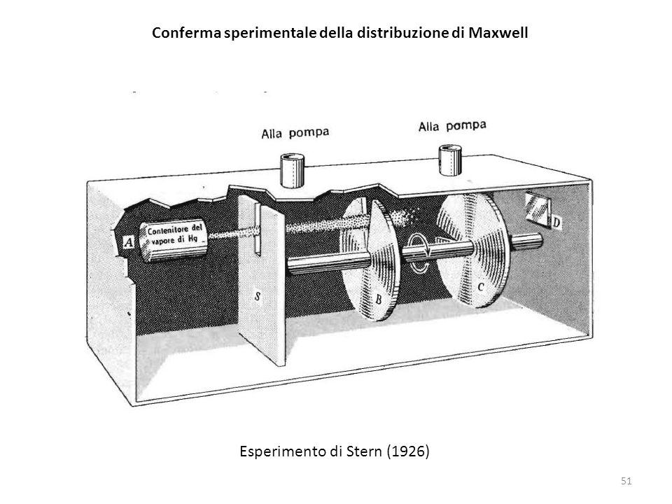 Conferma sperimentale della distribuzione di Maxwell