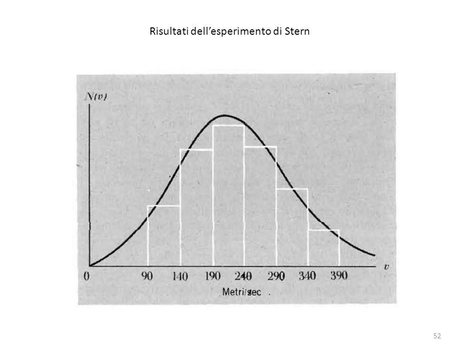 Risultati dell'esperimento di Stern