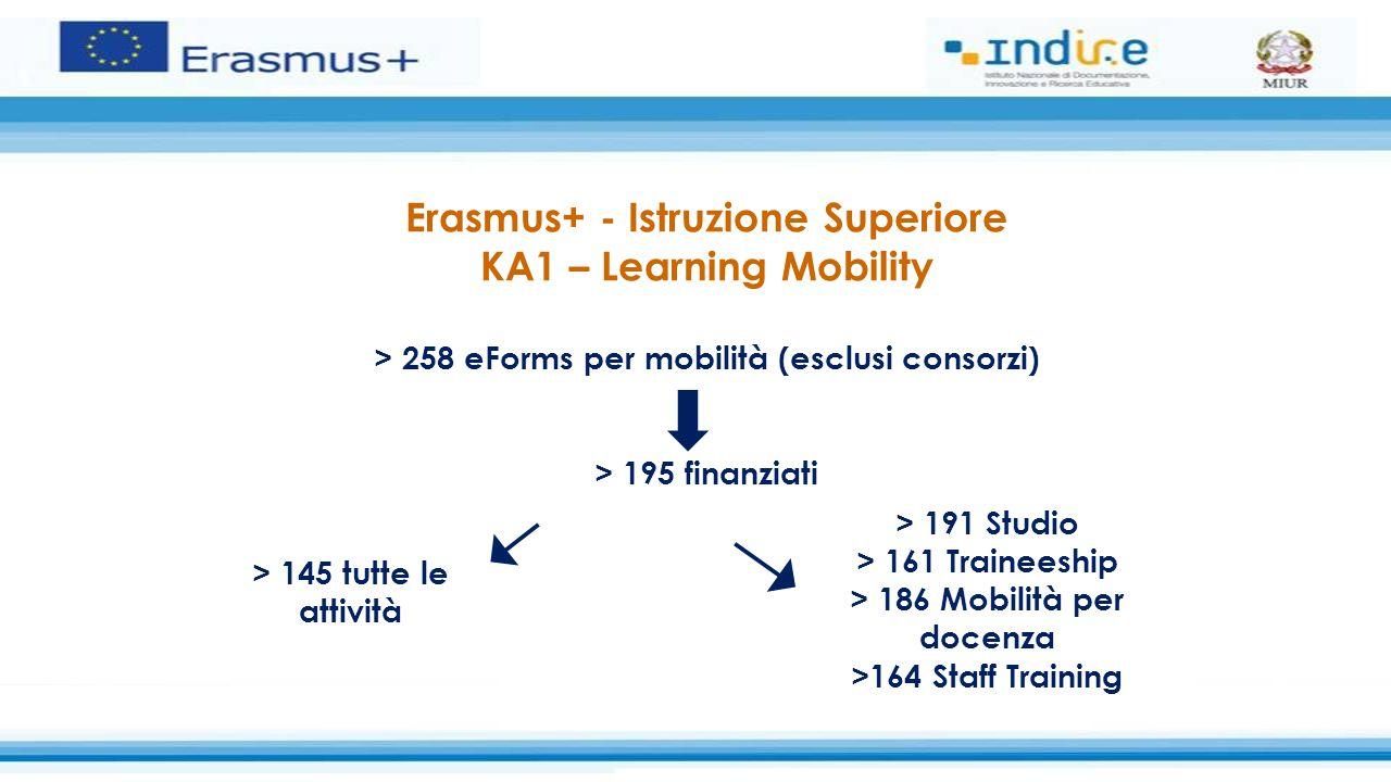 Erasmus+ - Istruzione Superiore KA1 – Learning Mobility > 258 eForms per mobilità (esclusi consorzi) > 195 finanziati