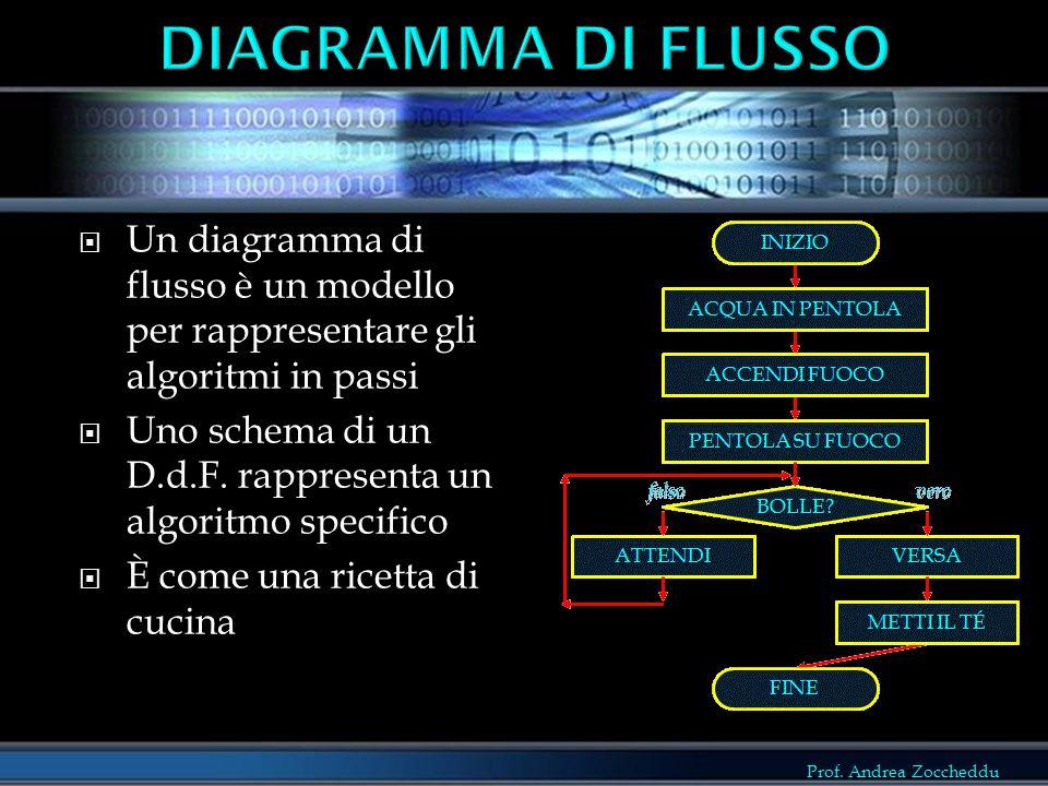 DIAGRAMMA DI FLUSSO Un diagramma di flusso è un modello per rappresentare gli algoritmi in passi.