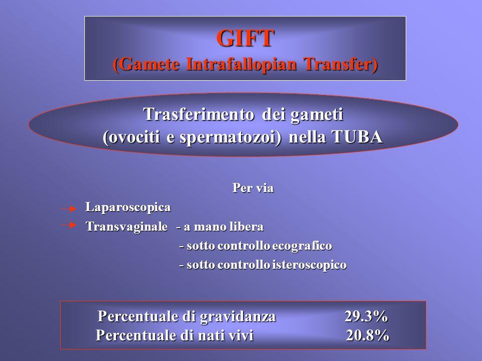 GIFT (Gamete Intrafallopian Transfer) Trasferimento dei gameti