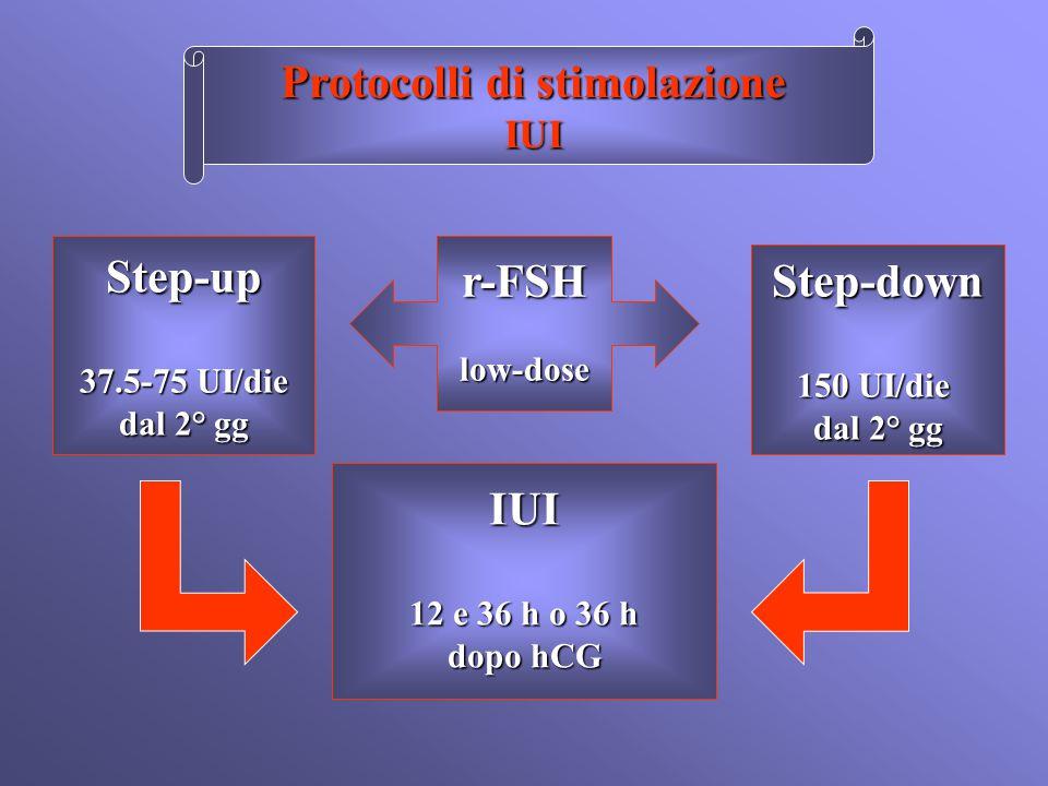 Protocolli di stimolazione