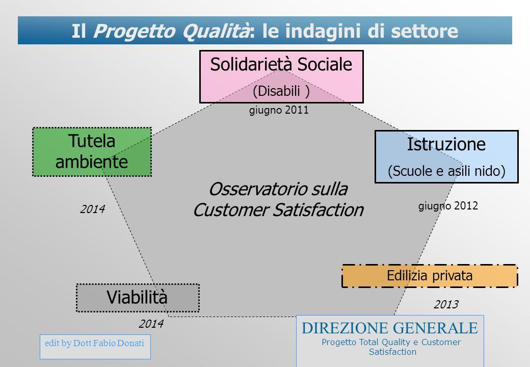 Il Progetto Qualità: le indagini di settore