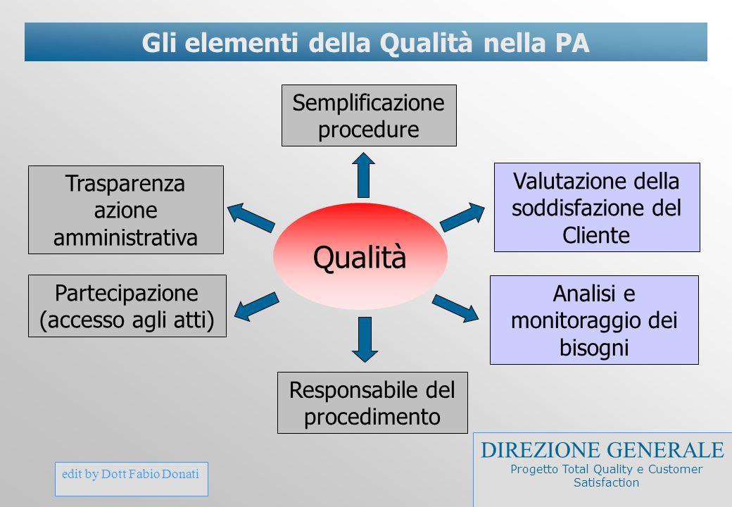 Gli elementi della Qualità nella PA