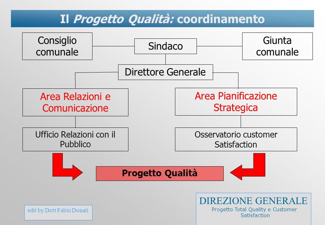Il Progetto Qualità: coordinamento