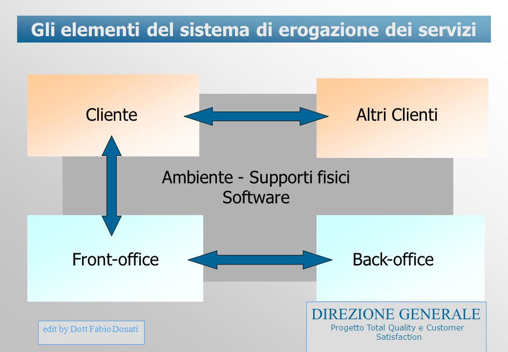Gli elementi del sistema di erogazione dei servizi