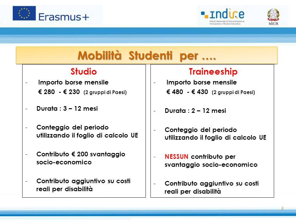 Mobilità Studenti per ….