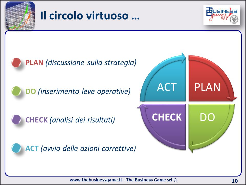 Il circolo virtuoso … PLAN DO ACT CHECK