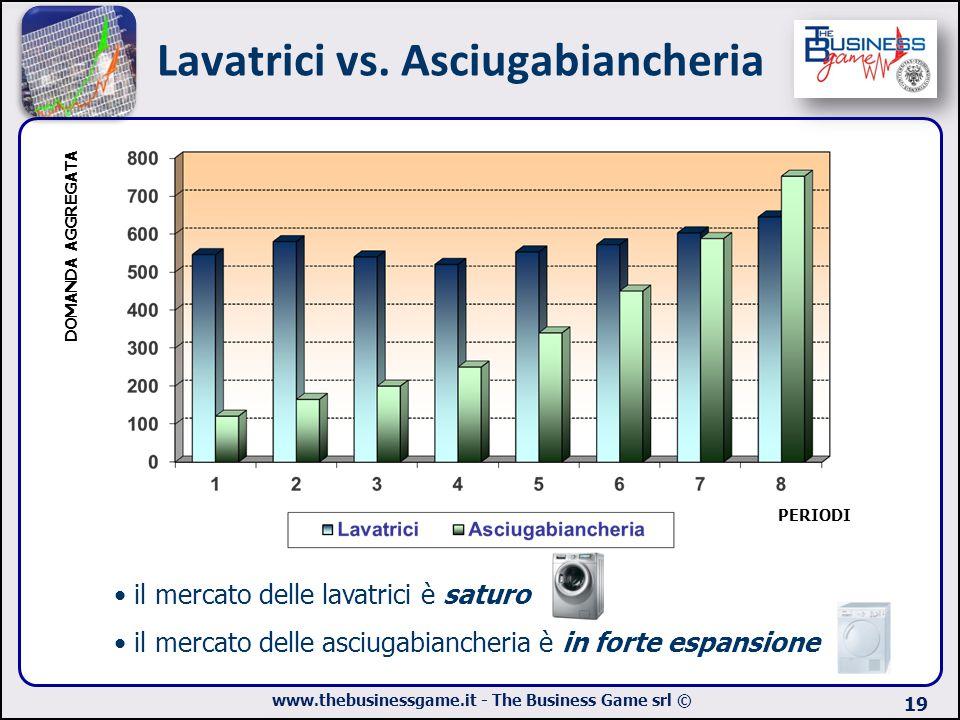 Lavatrici vs. Asciugabiancheria