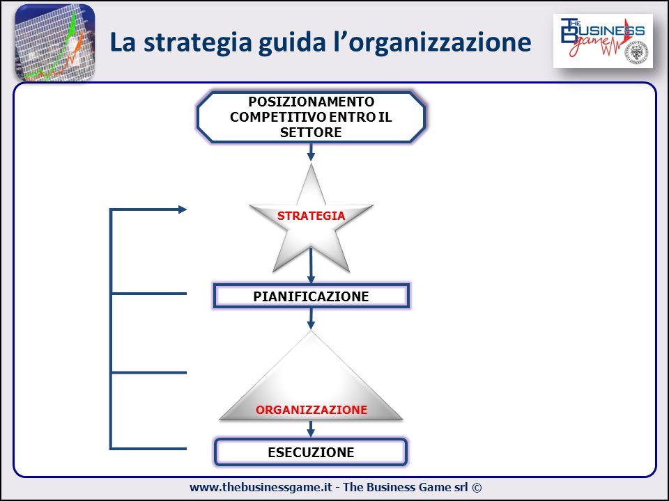 La strategia guida l'organizzazione