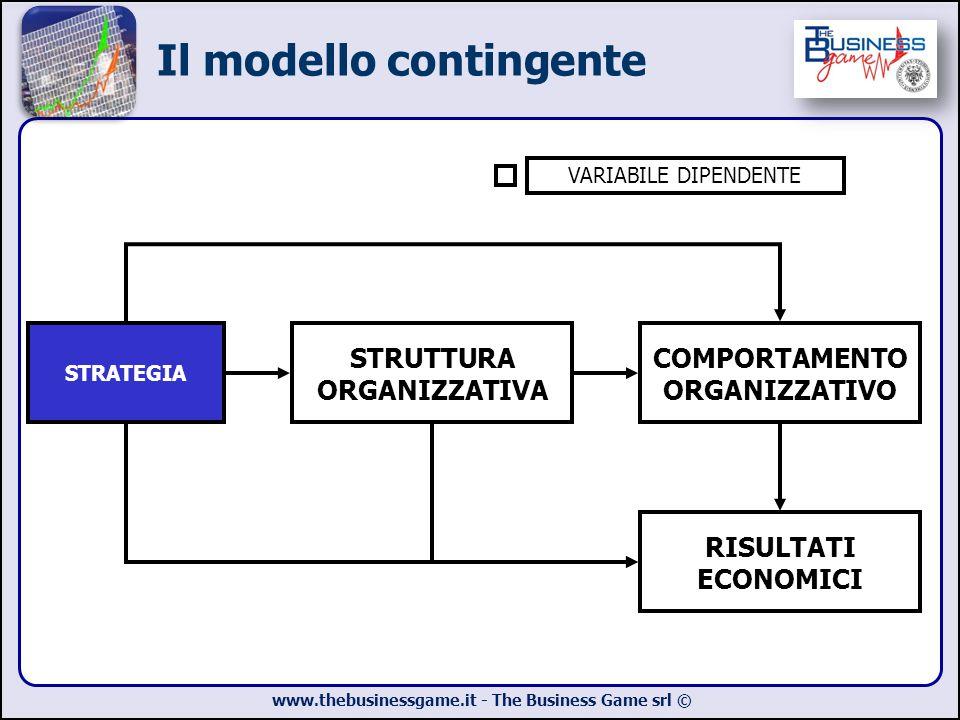 Il modello contingente
