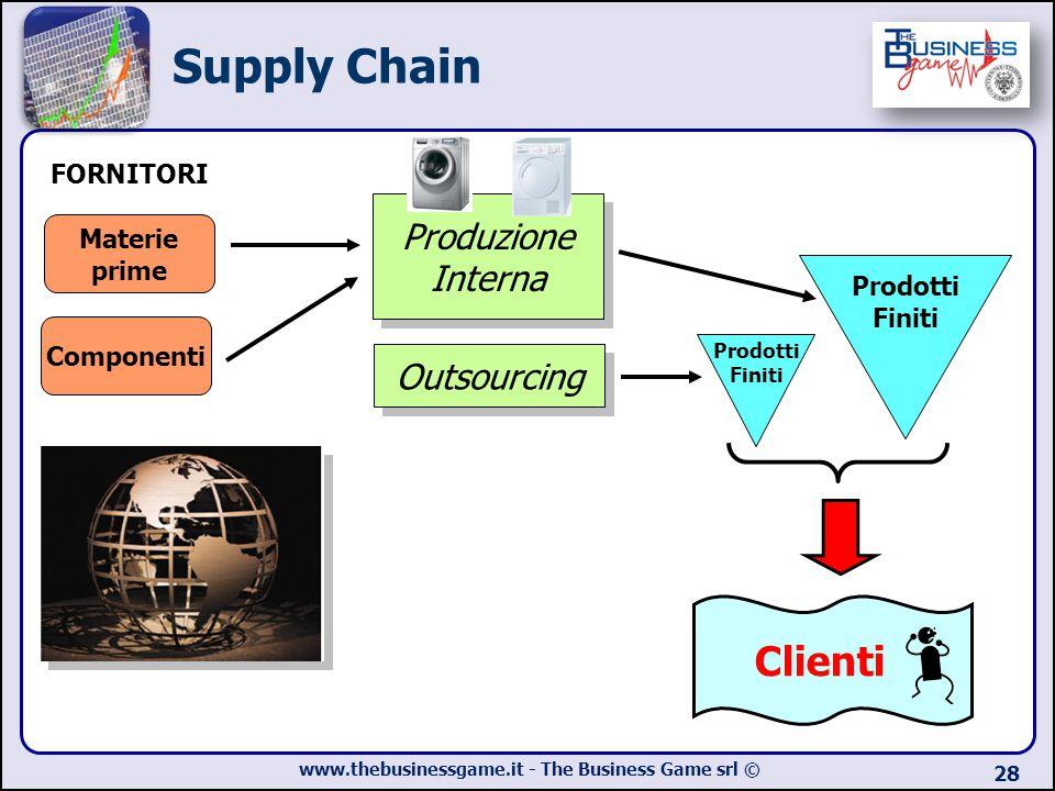 Supply Chain Clienti Produzione Interna Outsourcing FORNITORI Materie