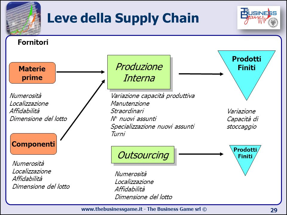 Leve della Supply Chain