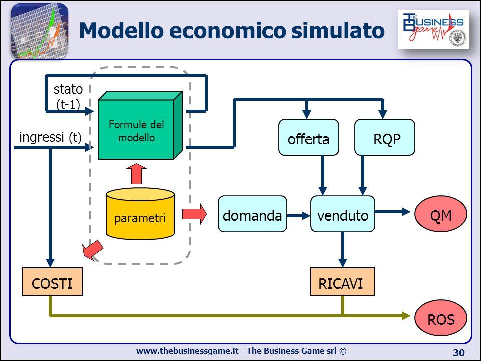 Modello economico simulato