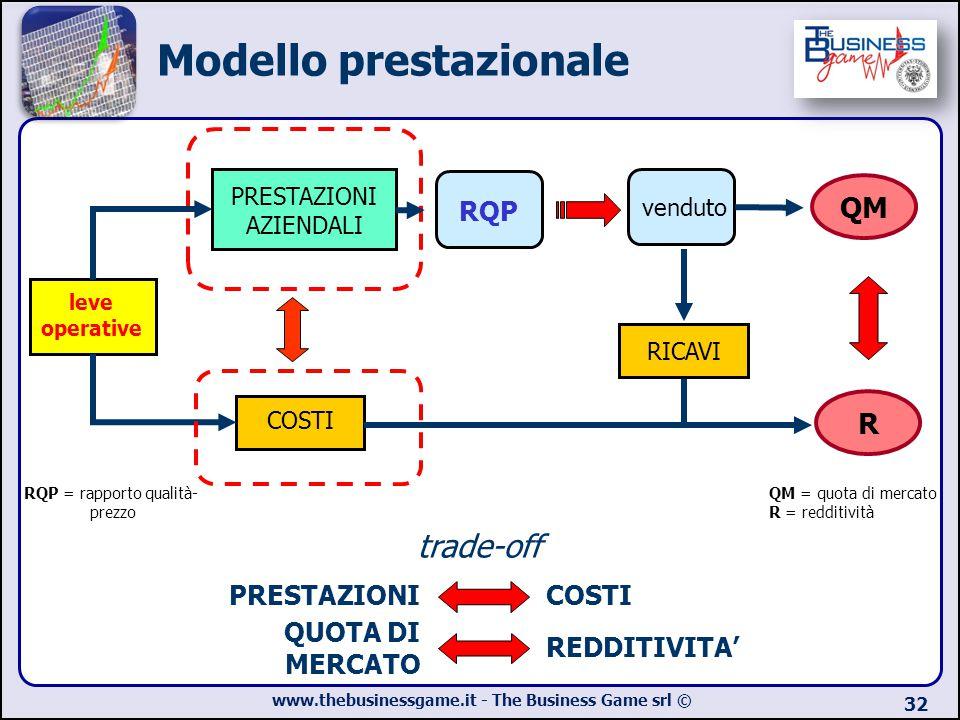 Modello prestazionale
